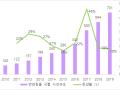 [해외] 꾸준히 성장 중인 중국 반려동물 식품시장