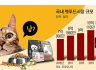 """[펫푸드 농업이 뜬다] 4가구 중 1가구 """"멍이♡ 냥이♡""""…밥값 아낌없이 쓴다"""