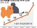 """""""햄버거랑 개 사료 같이 구매""""...펫코노미, 외식·패션으로 영토 확장"""